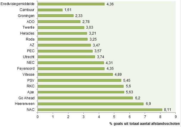 Grafiek 2: percentage goals Eredivisie uit totaal aantal afstandsschoten.