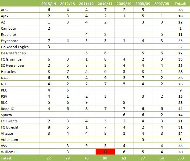 Tabel 5: Geïncasseerde strafschoppen per seizoen