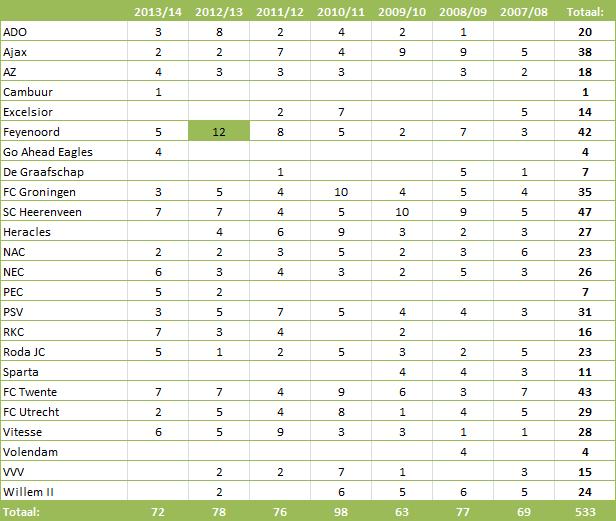 Tabel 2: verkregen strafschoppen per seizoen