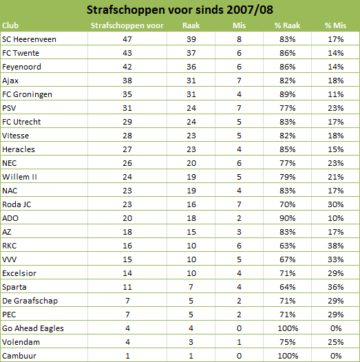 Tabel 1: Strafschoppen Eredivisieclubs mee sinds 2007/08