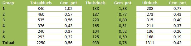 Tabel 3: overzicht van gemiddeld aantal punten bij totaal-, thuis- en uitachterstanden