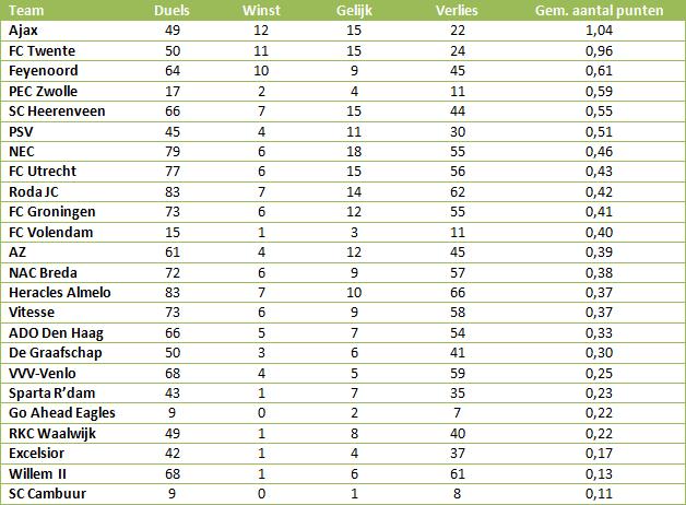 Tabel 6: aantal gewonnen, gelijkgespeelde en verloren uitduels per team na een achterstand