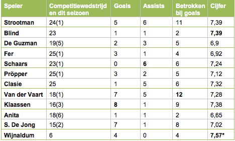 Tabel 2: Overizcht van de prestaties kanshebbers, Wijnaldum speelde te weinig duels.