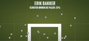 Afbeelding 3: Erik Bakker (Cambuur) schiet duidelijk niet met scherp