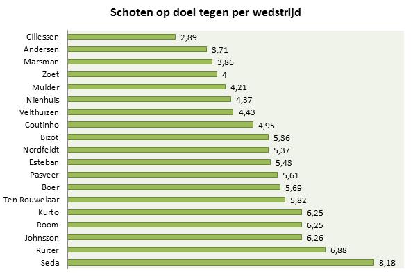 Grafiek 2: het aantal schoten op doel tegen per wedstrijd voor de keepers in de Eredivisie.
