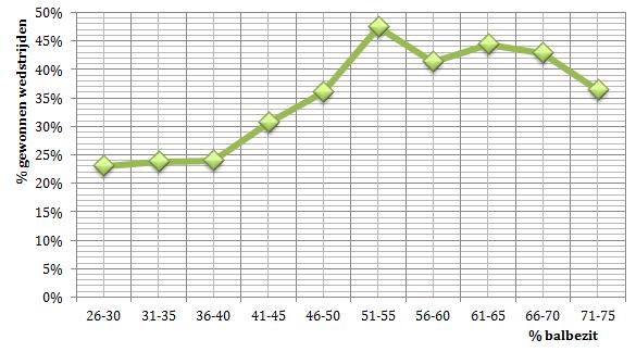 Grafiek 1: Balbezit