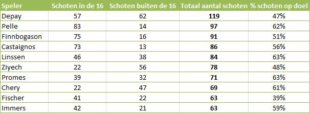Tabel 1: meeste schoten richting doel