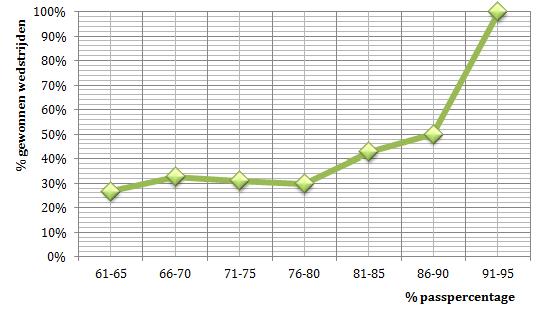 Grafiek 2: passingspercentage