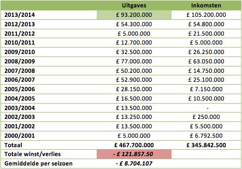 Wat Brengen De Investeerders Teweeg In De Premier League
