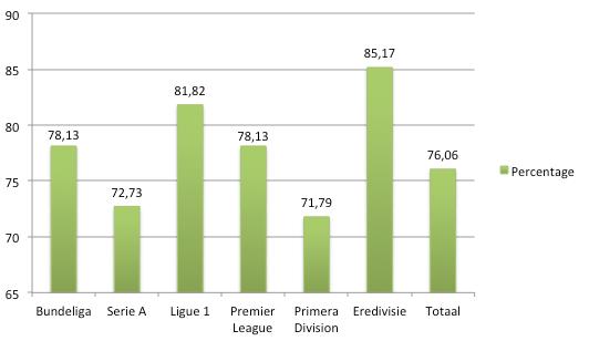 Grafiek 2: percentage succesvolle trainerswissels op de korte termijn