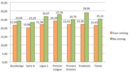Grafiek 3: gemiddeld aantal punten in de twintig duels vóór en ná een gedwongen trainerswissel