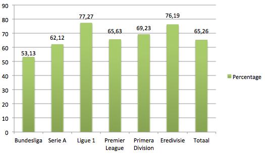 Grafiek 4: Percentage succesvolle trainerswissels op de lange termijn