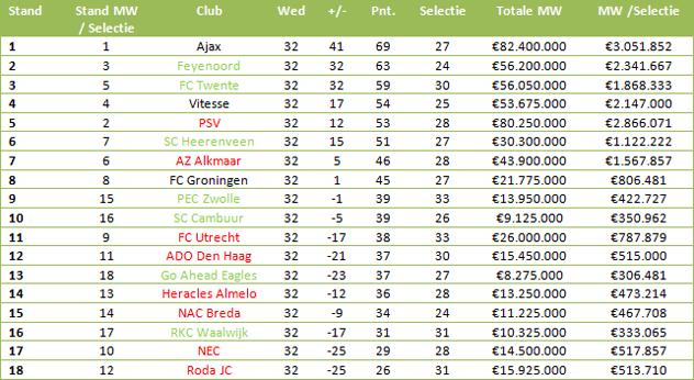 Tabel 1: stand in de Eredivisie vergeleken met de marktwaarde van iedere selectie (bedragen via transfermarkt.de)