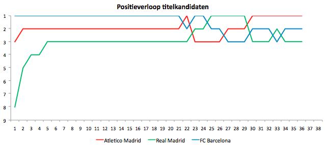 Grafiek 2: Positieverloop in de Spaanse competitie