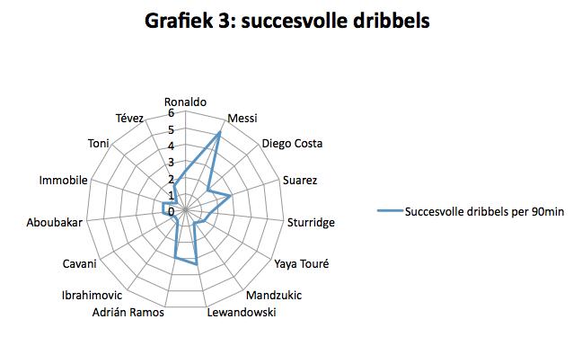 SPITS grafiek 3