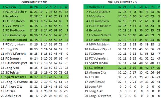 Afbeelding 6: de oude en de nieuwe eindstand van de Jupiler League