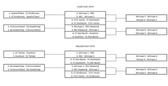 Afbeelding 7: de oude en de nieuwe play-offs om promotie