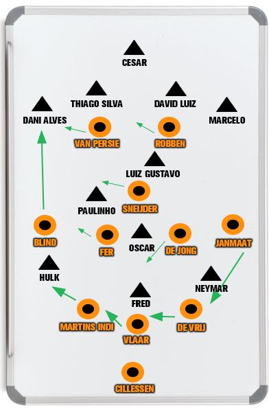 Illustratie 5: Een mogelijk scenario tegen Brazilië, waar Daley Blind moet doordekken, waardoor de centrumverdedigers en Janmaat op moeten schuiven.