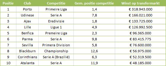 Tabel 1: winsten op de transfermarkt.
