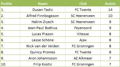 Tabel 1: Top 10 meeste assists in de Eredivisie 2013-14