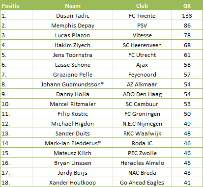 Tabel 2: Beste speler per club. GK = gecreëerde kansen * = minder minuten