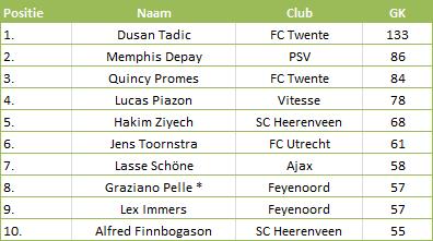 Tabel 3: Top 10 meeste 'gecreëerde kansen' in de Eredivisie 2013-14 * = minder minuten