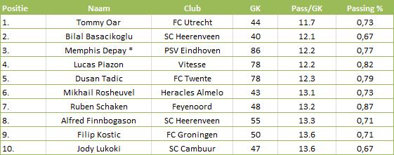 Tabel 4: gecreëerde kans per pass in de Eredivisie 2013-14 n.b. Er wordt alleen gekeken naar balverlies door een verkeerd gegeven pass