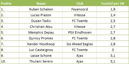 Tabel 5: Foutieve passes per gecreëerde kans in de Eredivisie 2013-14