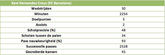Tabel 2: De statistieken van Xavi (FC Barcelona) in 2013/2014
