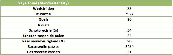 Tabel 4: De statistieken van Yaya Touré (Manchester City) in 2013/2014
