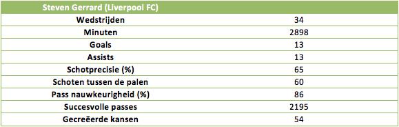 Tabel 5: De statistieken van Steven Gerrard (Liverpool FC) in 2013/2014