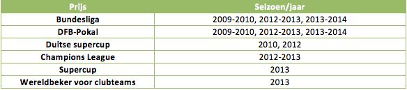 Tabel 1: de indrukwekkende prijzenkast van Thomas Müller