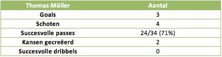 Tabel 2: de statistieken van Thomas Müller in het WK-duel met Portugal
