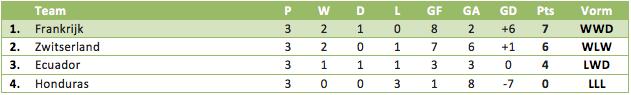 Tabel 1: de eindstand in Groep E op het WK 2014