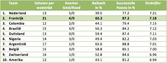 Tabel 2: de tien best presterende landen in de groepsfase van het WK 2014 op basis van statistieken