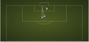 Afbeelding 2: doelpunten van Thomas Müller tegen Portugal. Bron: Squawka