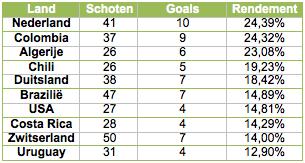 Tabel 2: de tien landen met het hoogste percentage schoten dat doel treft