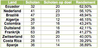 Tabel 1: de tien landen met het hoogste rendement