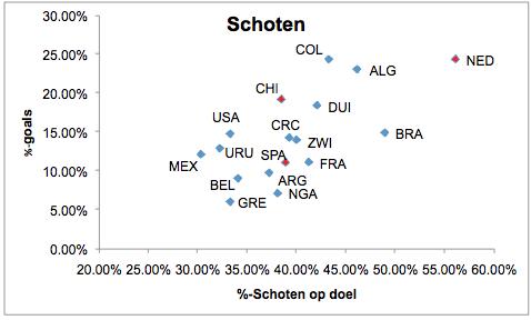 Grafiek 1: het percentage schoten dat richting doel gaat, uitgezet tegen het percentage schoten dat een goal oplevert