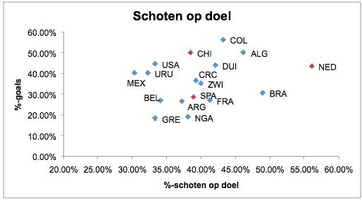 Grafiek 2: het percentage schoten dat richting doel gaat, uitgezet tegen het percentage schoten op doel dat een goal oplevert