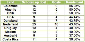 Tabel 3: de tien landen met het hoogste percentage schoten op doel dat doel treft