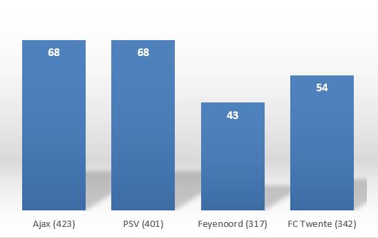 Grafiek 1 voetbalmythess