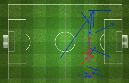 Afbeelding 1: passes van Lionel Messi in het laatste deel van het speelveld ('attacking third'). (via FourFourTwo statszone)