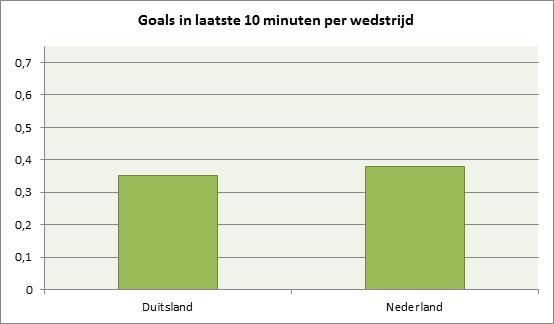 Grafiek 1: goals per wedstrijd op een eindronde (EK of WK) vanaf de 80e minuut in de reguliere speeltijd en vanaf de 110e minuut in de verlenging. Bij Duitsland is Oost-Duitsland niet meegenomen.