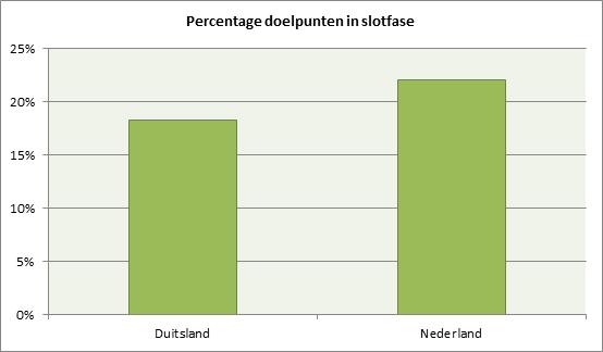 Grafiek 3: percentage doelpunten dat in de slotfase gemaakt wordt op EK's en WK's.