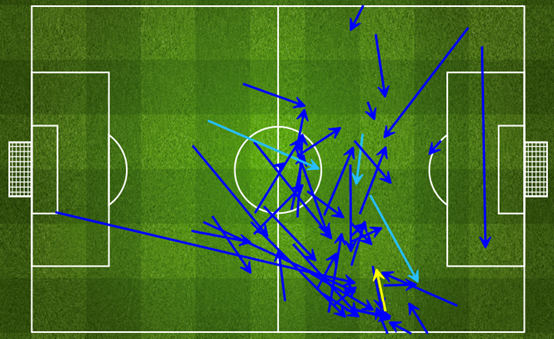 Ontvangen passes van Lionel Messi tegen Iran. (via FourFourTwo statszone)