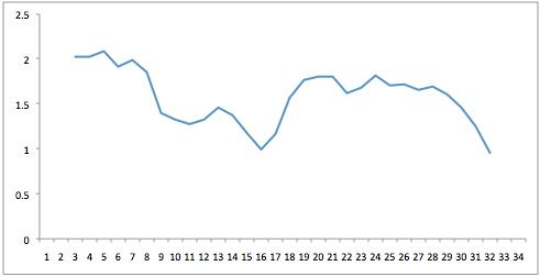 Grafiek 1: het competitieverloop van Ajax qua moeilijkheidsgraad tegenstanders.