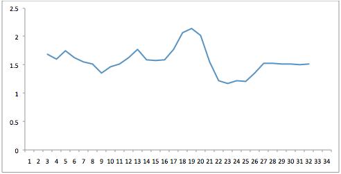 Grafiek 2: het competitieverloop van Feyenoord qua moeilijkheidsgraad tegenstanders.