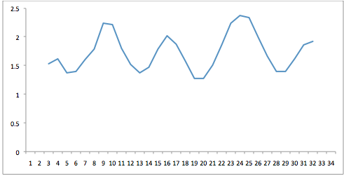 Grafiek 3: het competitieverloop van Excelsior qua moeilijkheidsgraad tegenstanders.