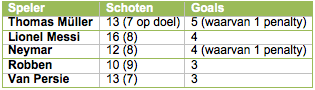 Tabel 1: aantal schoten van de vijf topscorers van het WK.